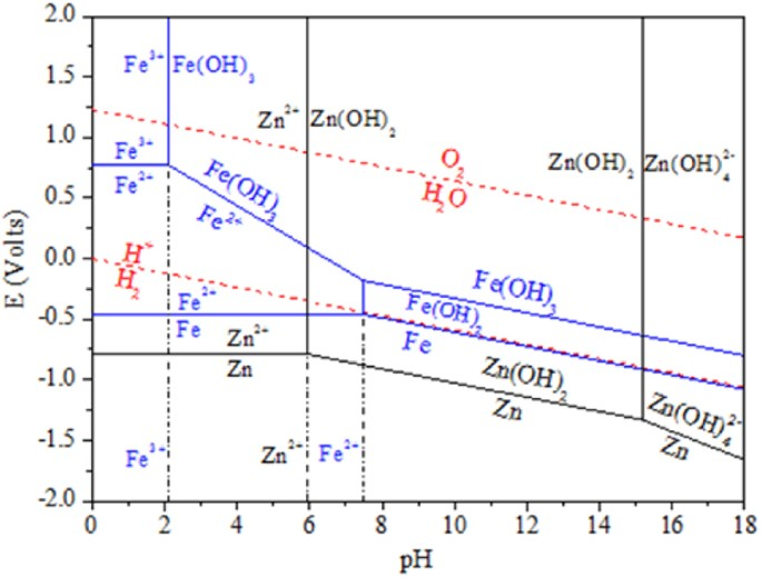 Preparation of znso 4 7h 2 o using filter cake enriched in calcium e ph diagram of the zn fe h2o system at 25 c ccuart Choice Image