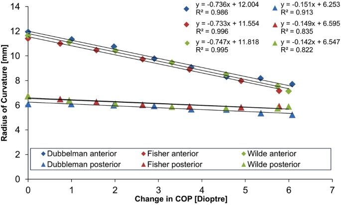 f4e1ebf5d3 Radius of curvature in mm plotted against the change in COP in dioptres (D)  showing the optimal combinations of zonular angles that fit most closely to  ...