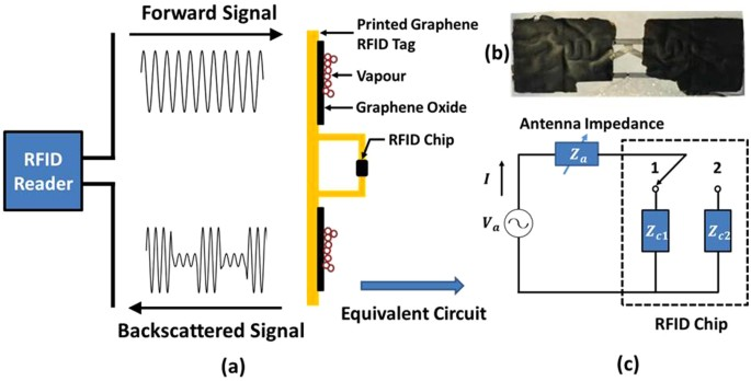 Graphene Oxide Dielectric Permittivity At Ghz And Its
