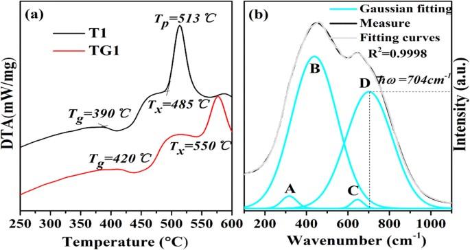 2 8 μm emission and OH quenching analysis in Ho 3+ doped