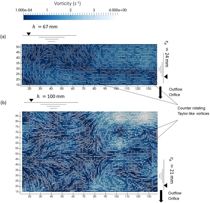 Understanding Turbulent Free Surface Vortex Flows Using A Taylor