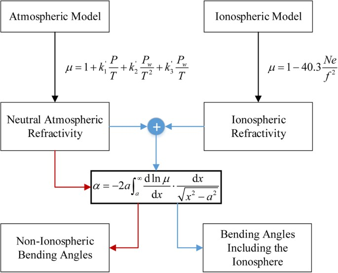 An Idealized Method of Simulating Residual Ionospheric