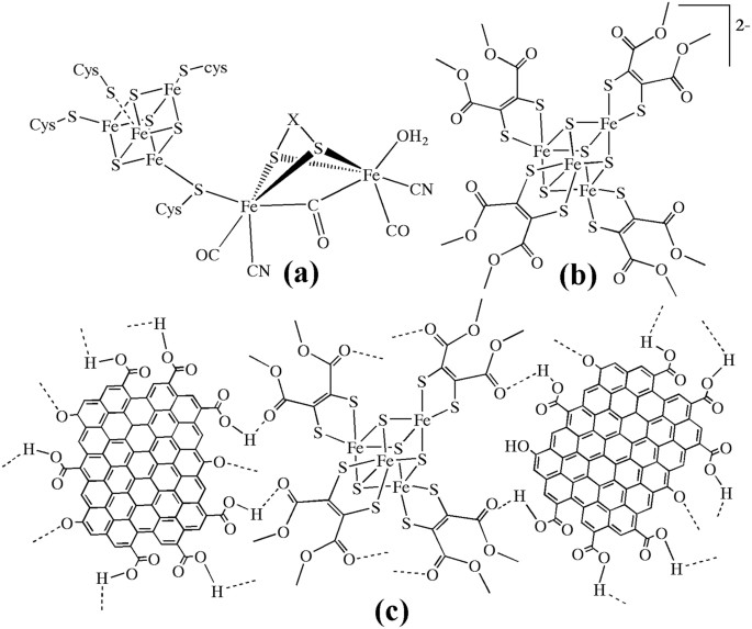 Fe 4 S 4 Cubane Type Cluster Immobilized On A Graphene Support A