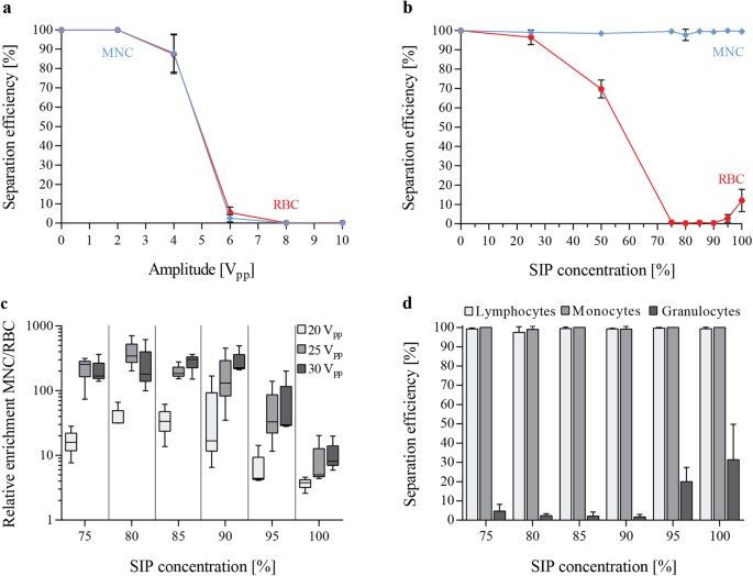 Rapid and effective enrichment of mononuclear cells from blood using optimizing buffer condition changes acoustic mobility of blood cells and enables separation of mononuclear cells mnc from red blood cells rbc fandeluxe Choice Image