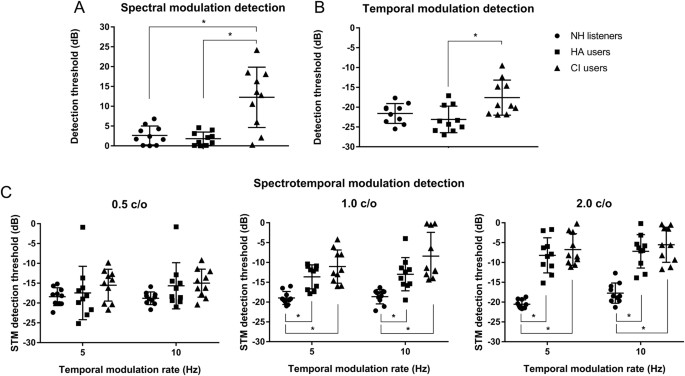 Relationship between spectrotemporal modulation detection
