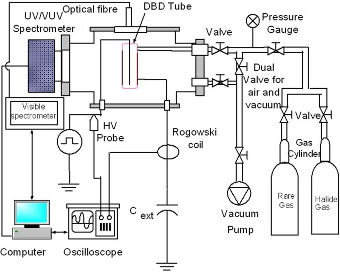 Dielectric barrier discharge based mercury free plasma uv lamp for electrical and spectroscopic characterization setup for mfp uv lamp swarovskicordoba Choice Image