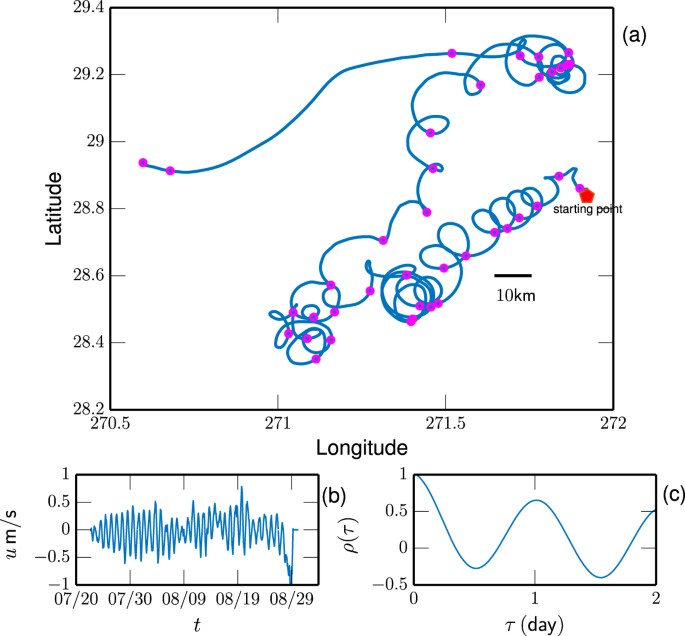Lagrangian Statistics And Intermittency In Gulf Of Mexico