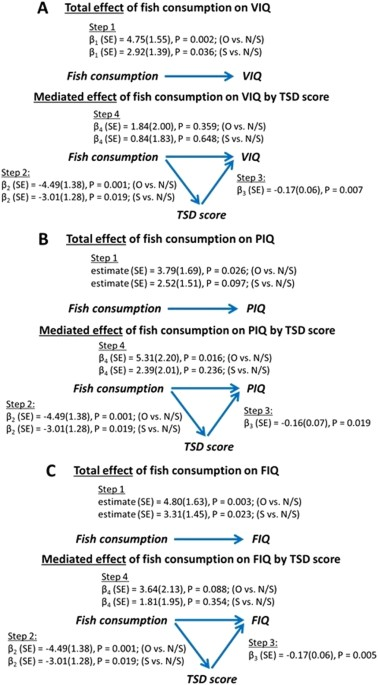 Eating Fish Improves Kids Iq Scores And >> The Mediating Role Of Sleep In The Fish Consumption Cognitive