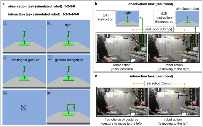 intrinsic interactive reinforcement learning using error related