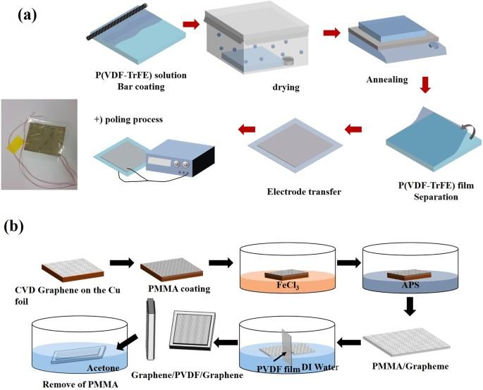 Energy harvesting efficiency of piezoelectric polymer film