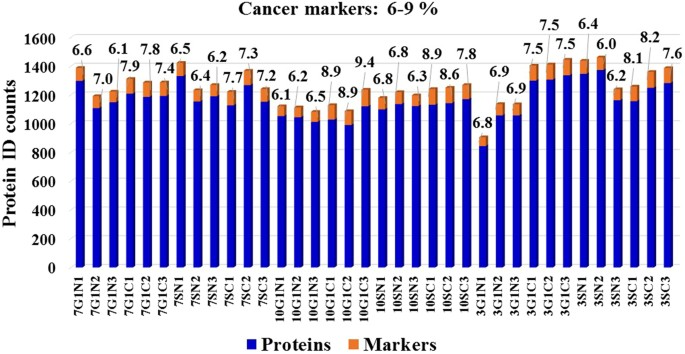 Bar Graph Displaying The Cancer Ociated Proteins Identified In Each Cell State Of Mcf7 Mcf10 And Skbr3 Cells Protein Id Counts Represent