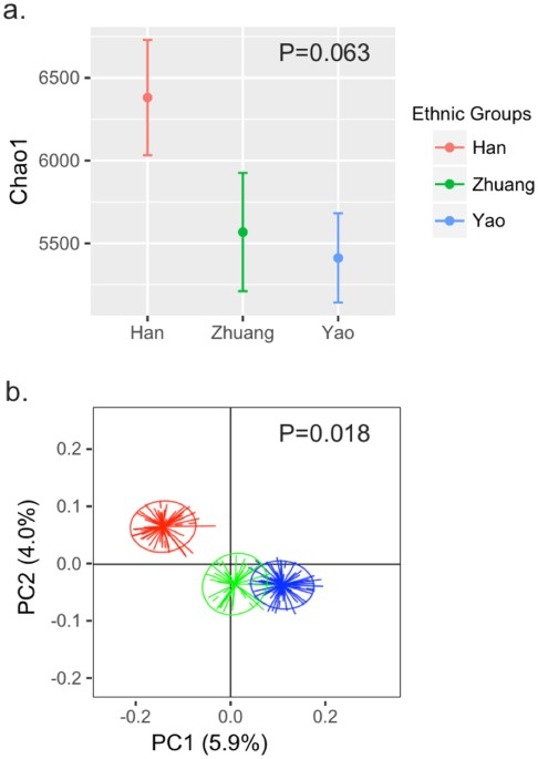 Comparative Analyses Of Fecal Microbiota In Chinese Isolated Yao