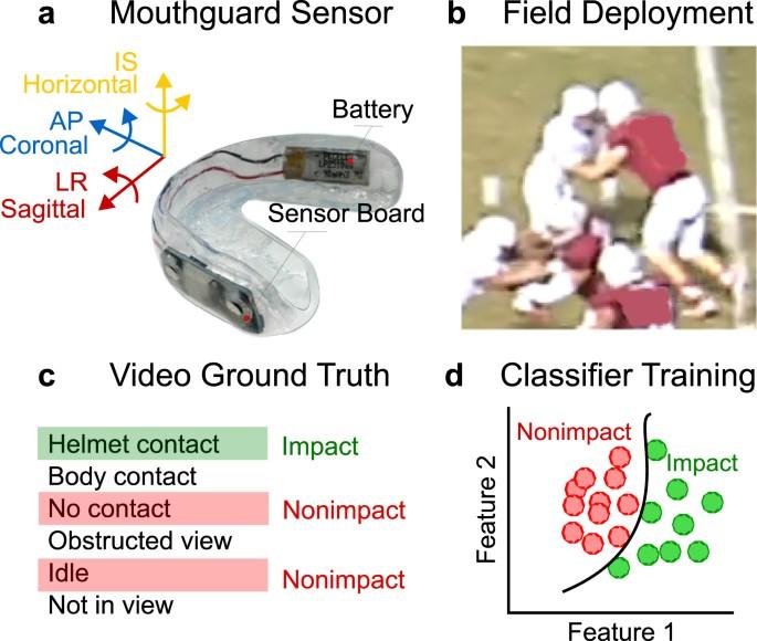 Detection of American Football Head Impacts Using Biomechanical
