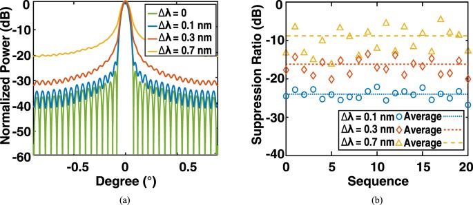 Blueprint for large scale silicon optical phased array using electro figure 8 malvernweather Choice Image