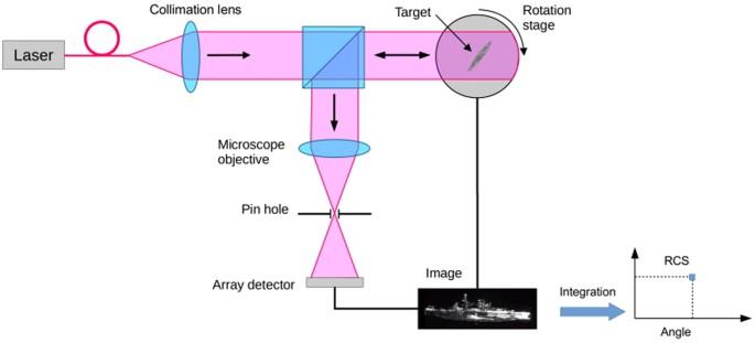 A 100 000 Scale Factor Radar Range Scientific Reports