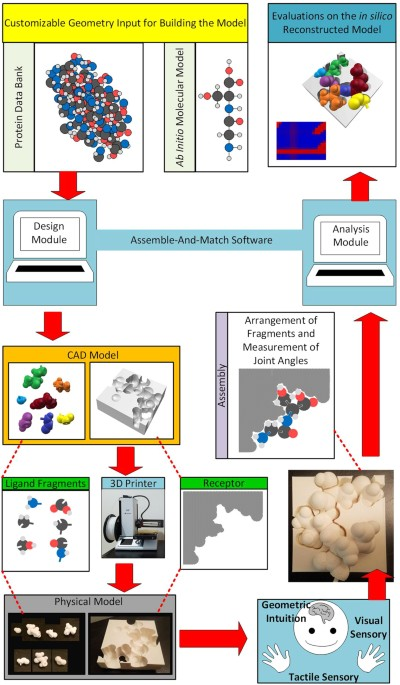 Assemble And Match A Novel Hybrid Tool For Enhancing Education And