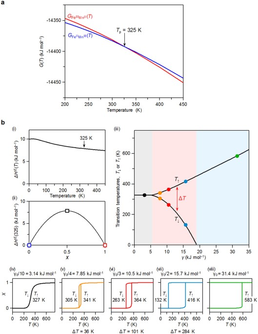 Theoretical prediction of a charge transfer phase transition prediction of the phase transition and thermal hysteresis loop a temperature dependence of gibbs free energy gt obtained by first principles phonon ccuart Gallery