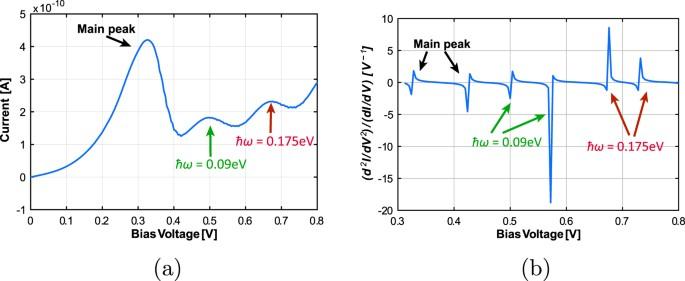 A Quantum Biomimetic Electronic Nose Sensor Scientific Reports