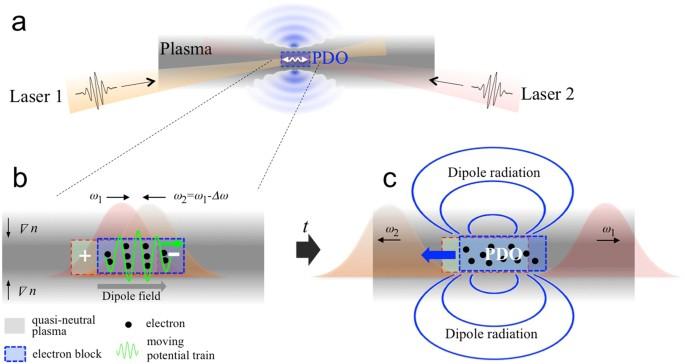 High-Energy, Short-Duration Bursts of Coherent Terahertz
