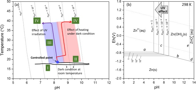 Photochemistry and the role of light during the submerged a relation between ph and temperature for different experimental conditions b pourbaix diagram of the znh2o system at 298 k ccuart Image collections