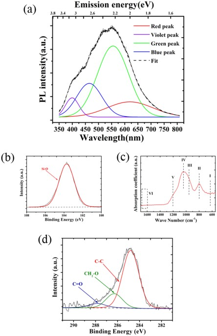 Selective 6h sic white light emission by picosecond laser direct a pl spectrum of the laser irradiated white pl sample the spectrum is deconvoluted into four pl bands xps analysis of the white pl sample ccuart Image collections