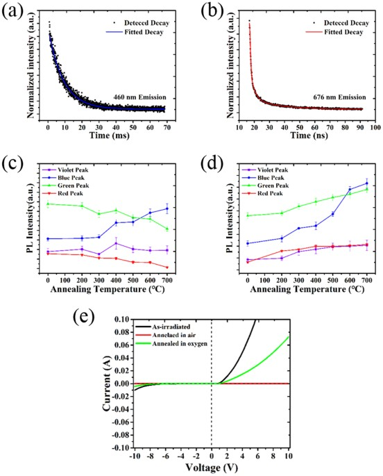 Selective 6h sic white light emission by picosecond laser direct fitted decay traces of emission at a 460 nm and b 676 nm of the white pl sample intensities of the four deconvoluted peaks of samples annealed in c ccuart Image collections