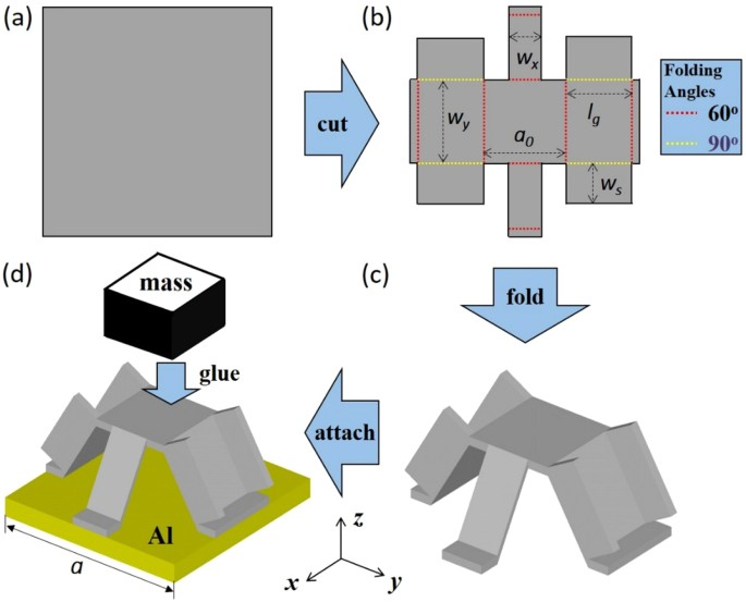Kirigami based elastic metamaterials with anisotropic mass density figure 1 fandeluxe Images