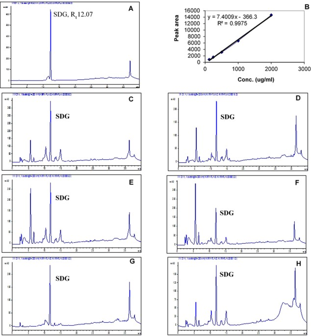 HPLC analysis of the purified hydrolysates of the six flaxseed cultivars,  (A) chromatogram for standard SDG, (B) standard calibration curve for SDG,  ...
