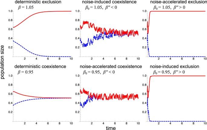 nonlinear models of interacting populations goel n