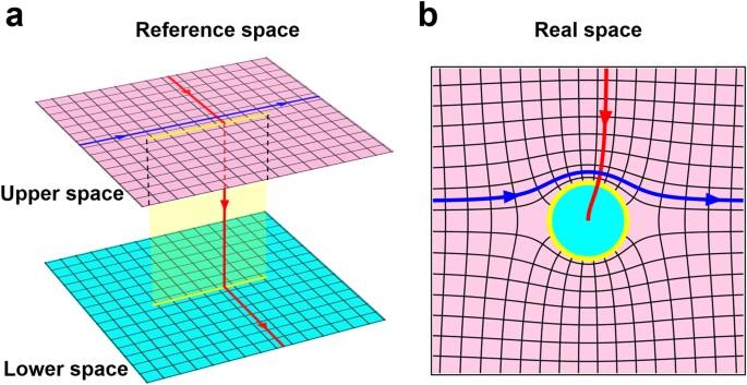 4b3d4bbda7 Controlling lightwave in Riemann space by merging geometrical optics ...