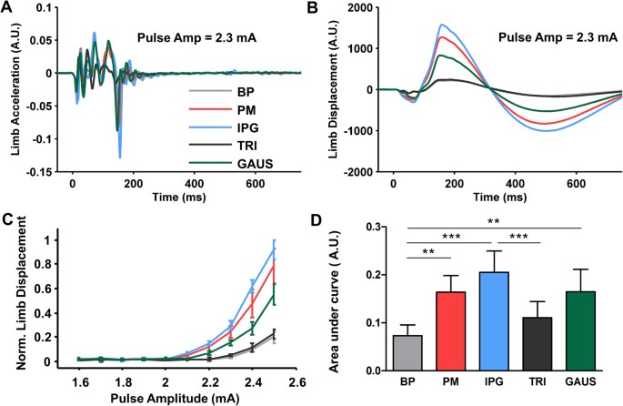 an evaluation of the effect of pulse shape on grey and white matter rh nature com