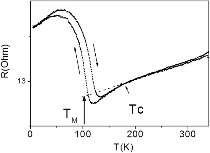 Magnetic And Structural Properties Of Glass Coated Heusler Type