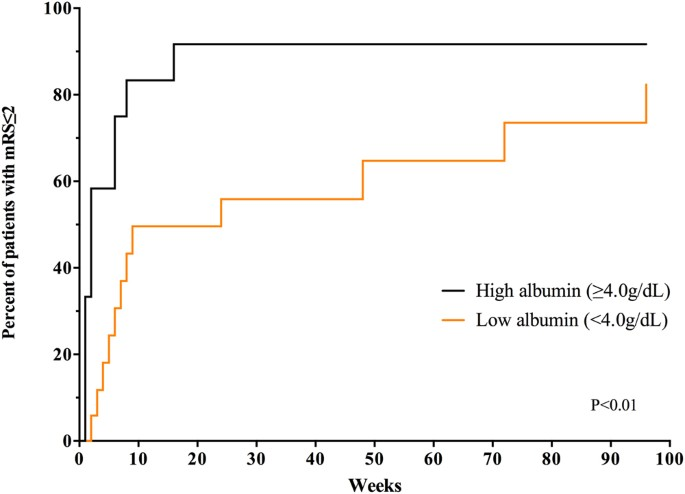 High albumin level is a predictor of favorable response to