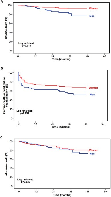 Gender Related Differences In Heart Failure With Preserved Ejection Fraction Scientific Reports