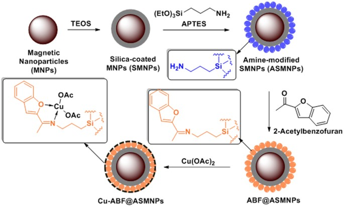An efficient copper-based magnetic nanocatalyst for the