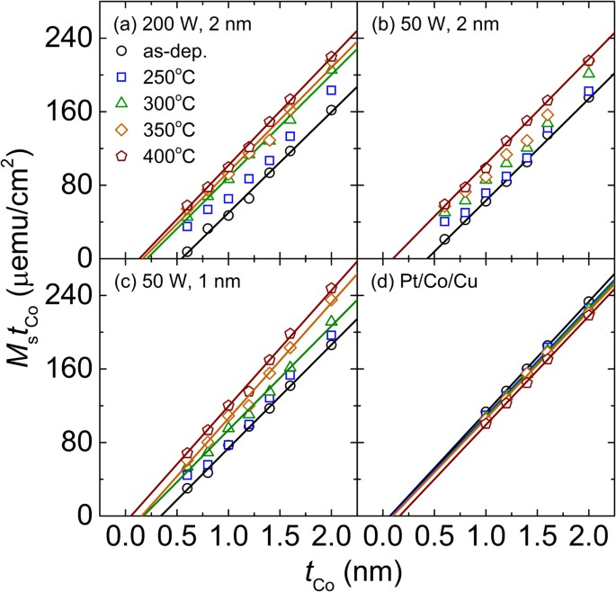 MstCo Vs TCo Curves With Varying Ta For The Pt Co MgO Samples At A 200 2 B 50 C 1 And D Cu