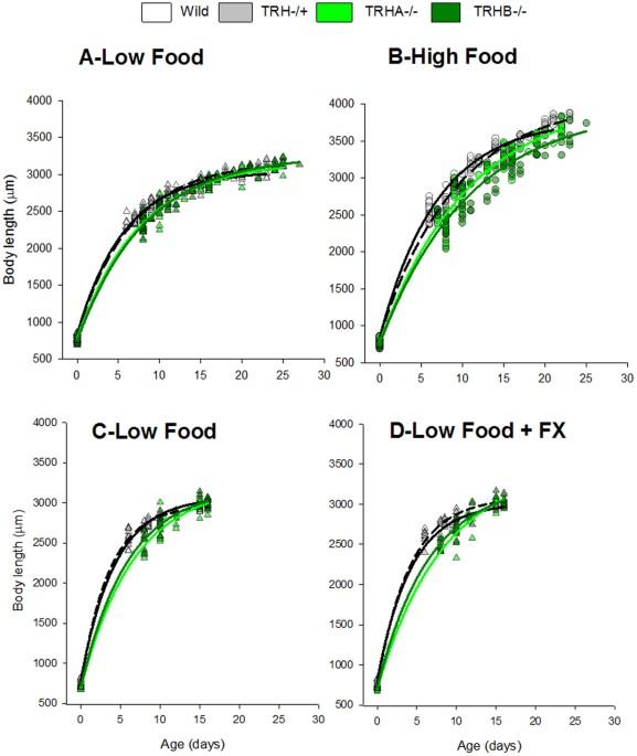 Tryptophan hydroxylase (TRH) loss of function mutations induce ...