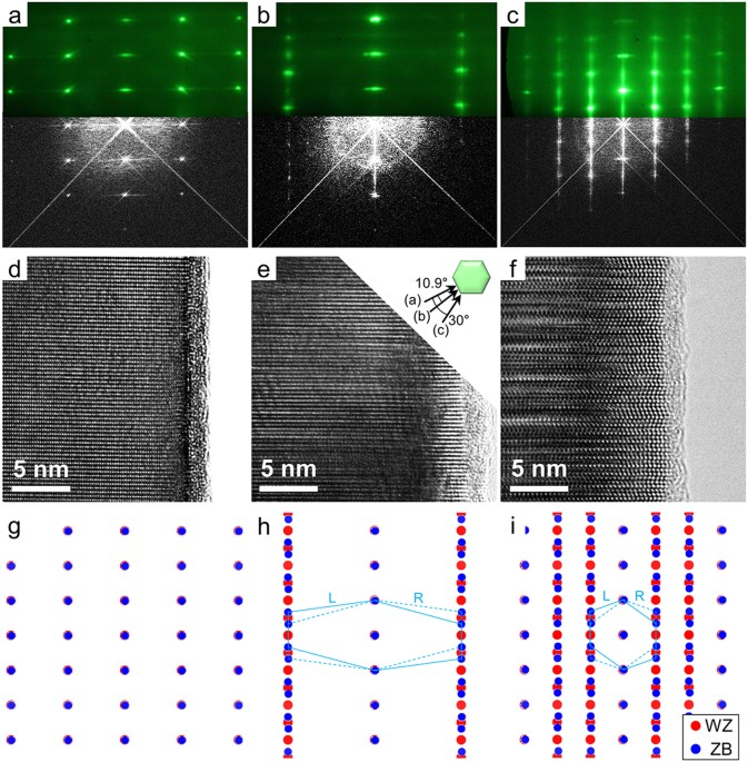 Real time characterization using in situ rheed transmission mode and correlation between the rheed and tem diffraction patterns ac overlap of top the rheed patterns and bottom the corresponding fft patterns obtained fandeluxe Image collections