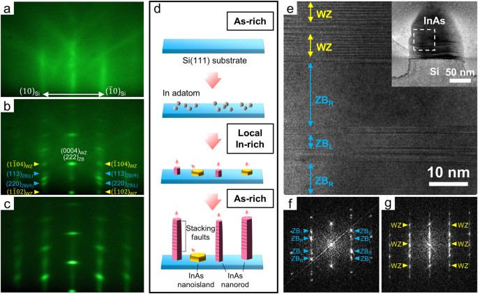Real time characterization using in situ rheed transmission mode and real time observation of the initial growth behaviour of inas nanorods on the si111 substrate ac rheed patterns obtained a just before the start of fandeluxe Image collections