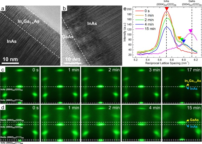 Real time characterization using in situ rheed transmission mode and real time observation of the coaxial coating of inas core nanorods ab hr tem images of a inxga1xasinas and b gaasinas coaxial nanorods fandeluxe Image collections