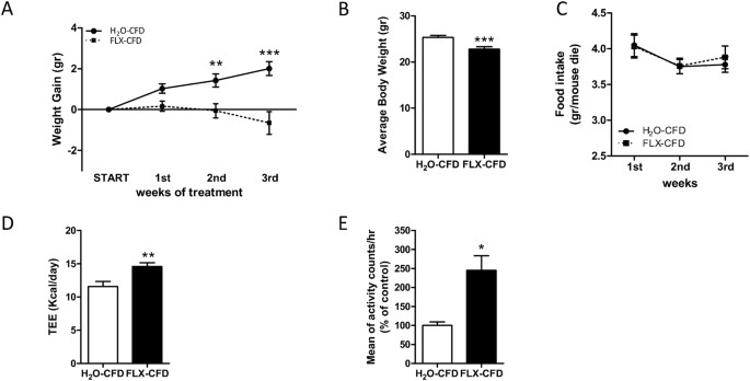 The antidepressant fluoxetine acts on energy balance and leptin