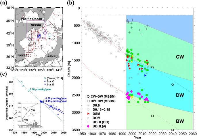 Re Initiation Of Bottom Water Formation In The East Sea Japan Sea