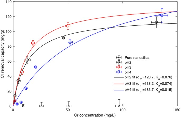 Chromium removal from aqueous solution by a pei silica nanocomposite cr adsorption isotherm of pure nanosilica and pei silica nanoparticle under ph 2 3 and 4 and its fitting with the langmuir adsorption model ccuart Image collections