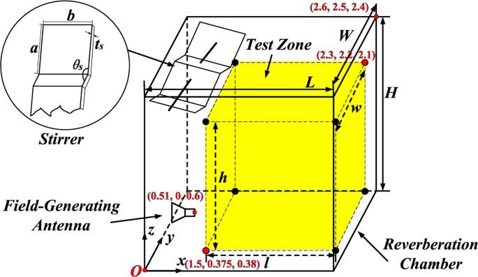 Metasurfaced Reverberation Chamber