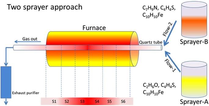 Two Sprayer CVD Synthesis of Nitrogen-doped Carbon Sponge-type ... on furnace motor, furnace components, furnace system, furnace fuse, furnace relay, furnace placement, furnace piping, furnace repair, furnace diagram, furnace drawing, furnace troubleshooting, furnace installation, furnace parts, furnace capacitor,