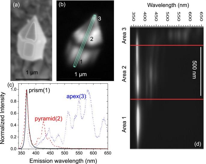 multi gan nanorod analyzed by cathodoluminescence