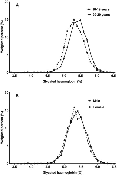 Distribution of glycated haemoglobin and its determinants in