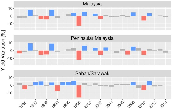 Climate Based Predictability of Oil Palm Tree Yield in