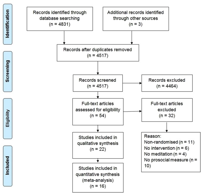 The Limited Prosocial Effects Of Meditation A Systematic Review And