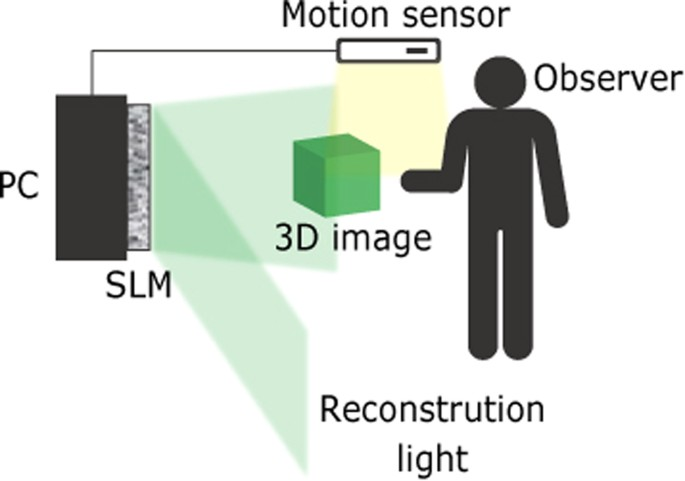 Interactive Holographic Display Based on Finger Gestures